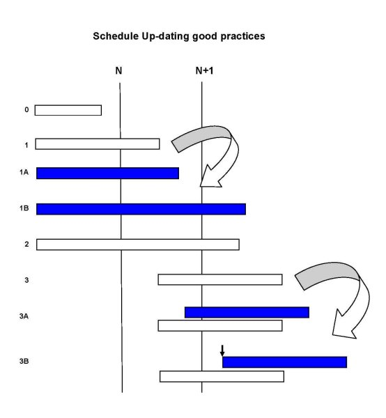 Schedule up-dating